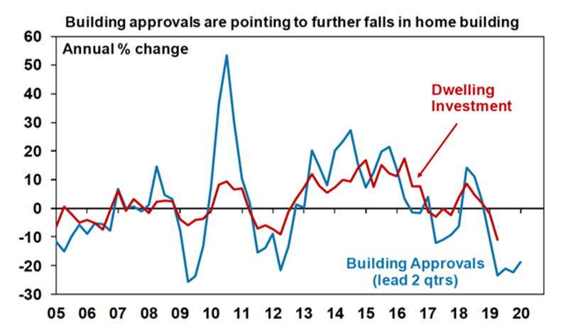 Australian building approvals